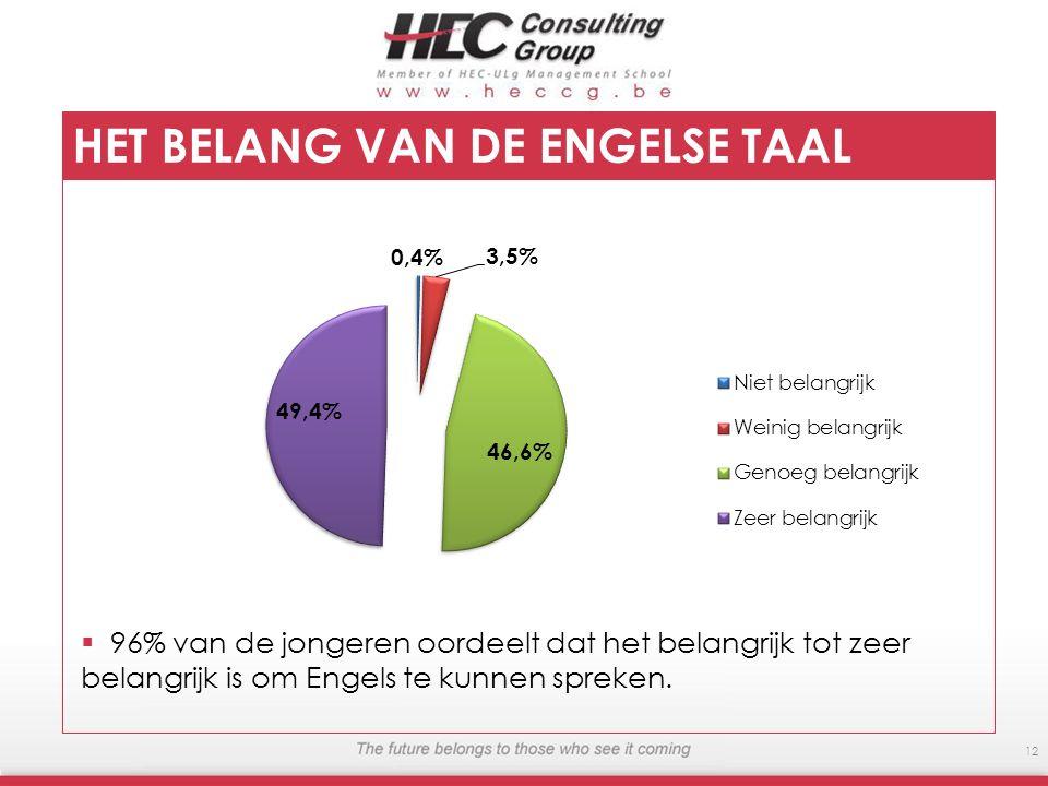 12 HET BELANG VAN DE ENGELSE TAAL 96% van de jongeren oordeelt dat het belangrijk tot zeer belangrijk is om Engels te kunnen spreken.