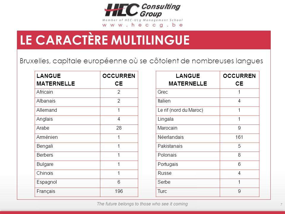 Bruxelles, capitale européenne où se côtoient de nombreuses langues 7 LE CARACTÈRE MULTILINGUE LANGUE MATERNELLE OCCURREN CE Africain2 Albanais2 Allem