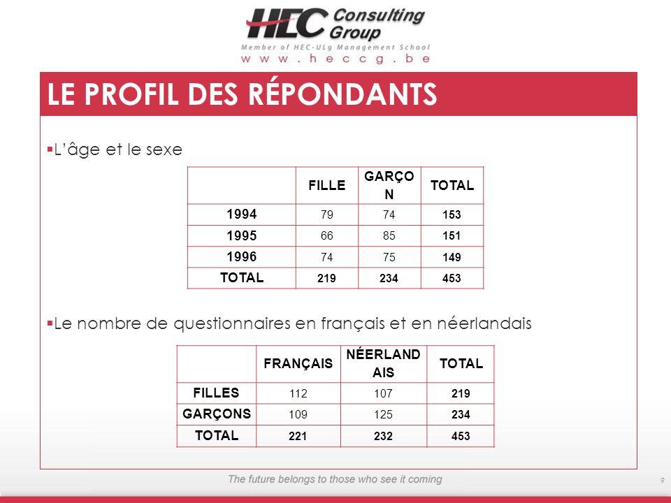 Lâge et le sexe Le nombre de questionnaires en français et en néerlandais 9 LE PROFIL DES RÉPONDANTS FILLE GARÇO N TOTAL 1994 79 74153 1995 66 85151 1
