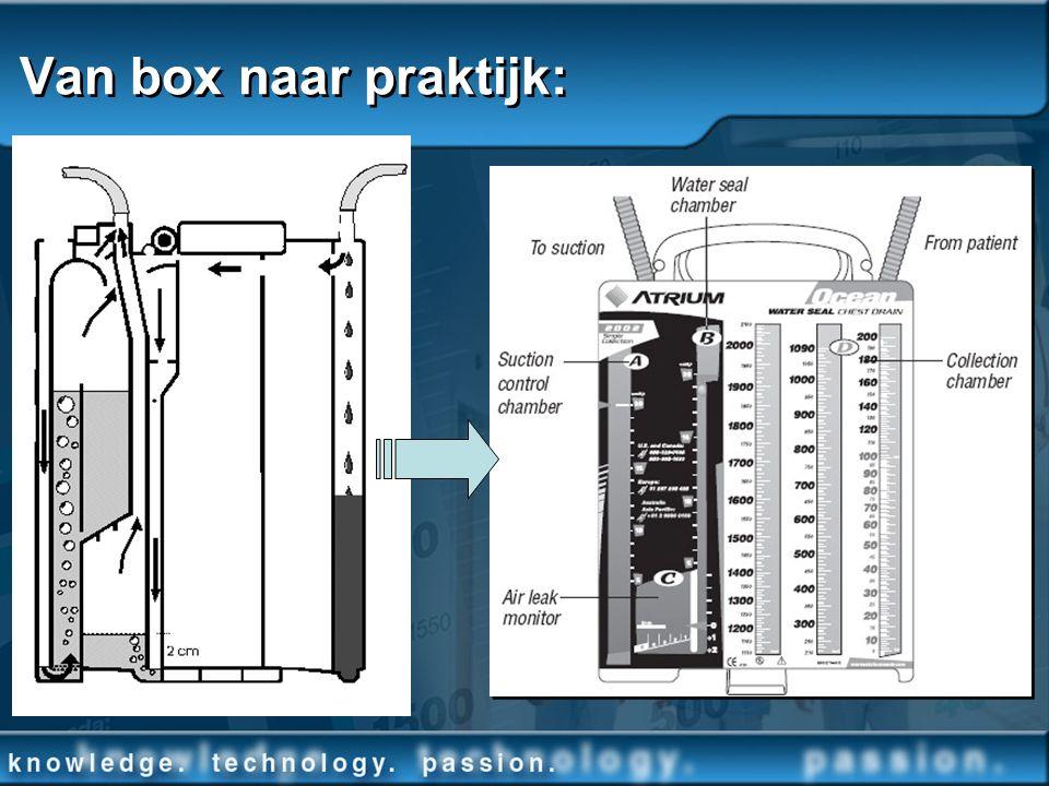 Van box naar praktijk: