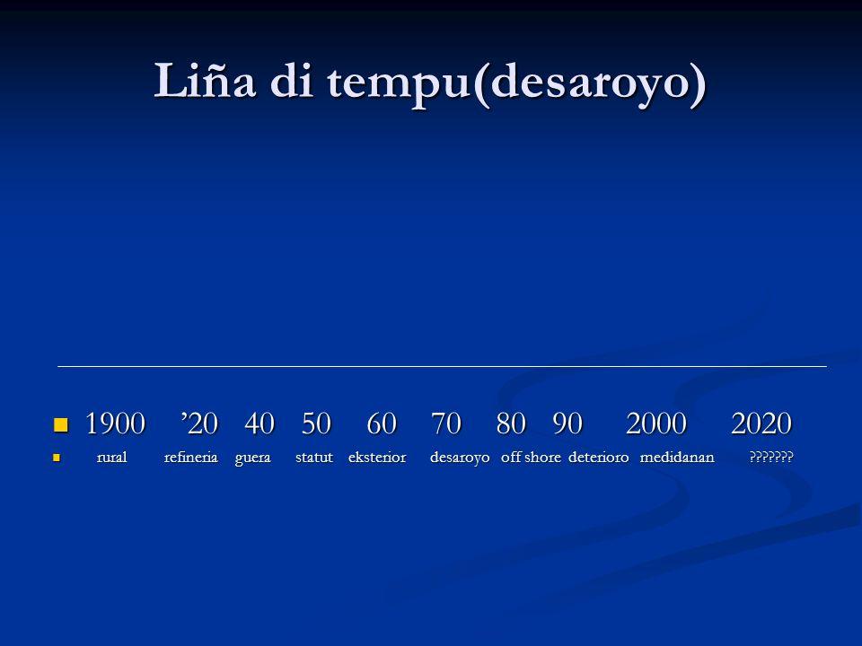 Liña di tempu(desaroyo) 1900 20 40 50 60 70 80 90 2000 2020 1900 20 40 50 60 70 80 90 2000 2020 rural refineria guera statut eksterior desaroyo off sh