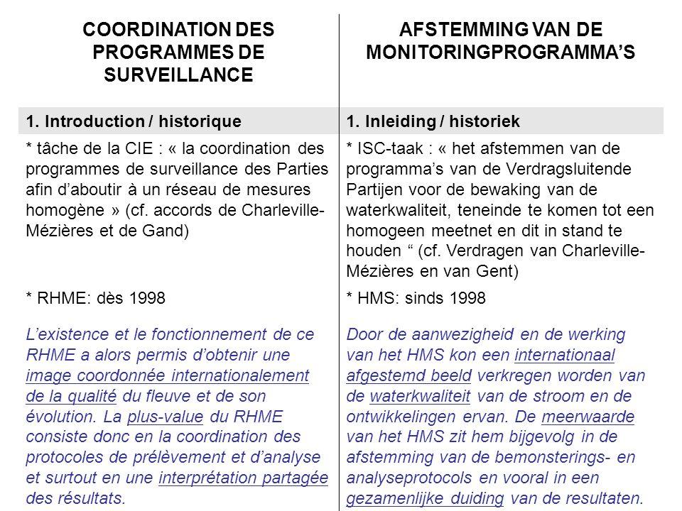 COORDINATION DES PROGRAMMES DE SURVEILLANCE AFSTEMMING VAN DE MONITORINGPROGRAMMAS 1.
