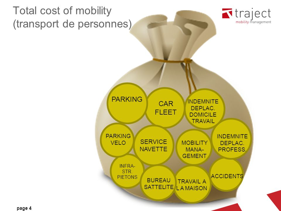page 4 Total cost of mobility (transport de personnes) CAR FLEET PARKING VELO INDEMNITE DEPLAC.