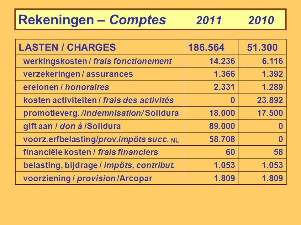 Rekeningen – Comptes 2011 2010 BATEN / REVENUS273.971104.748 LASTEN / CHARGES186.56451.300 RESULTAAT voor belastingen / RESULTAT avant impôts87.40753.448 voorziening belasting / provision impôts30.7510 RESULTAAT NA BELASTING RESULTAT APRES IMPOTS56.65653.448