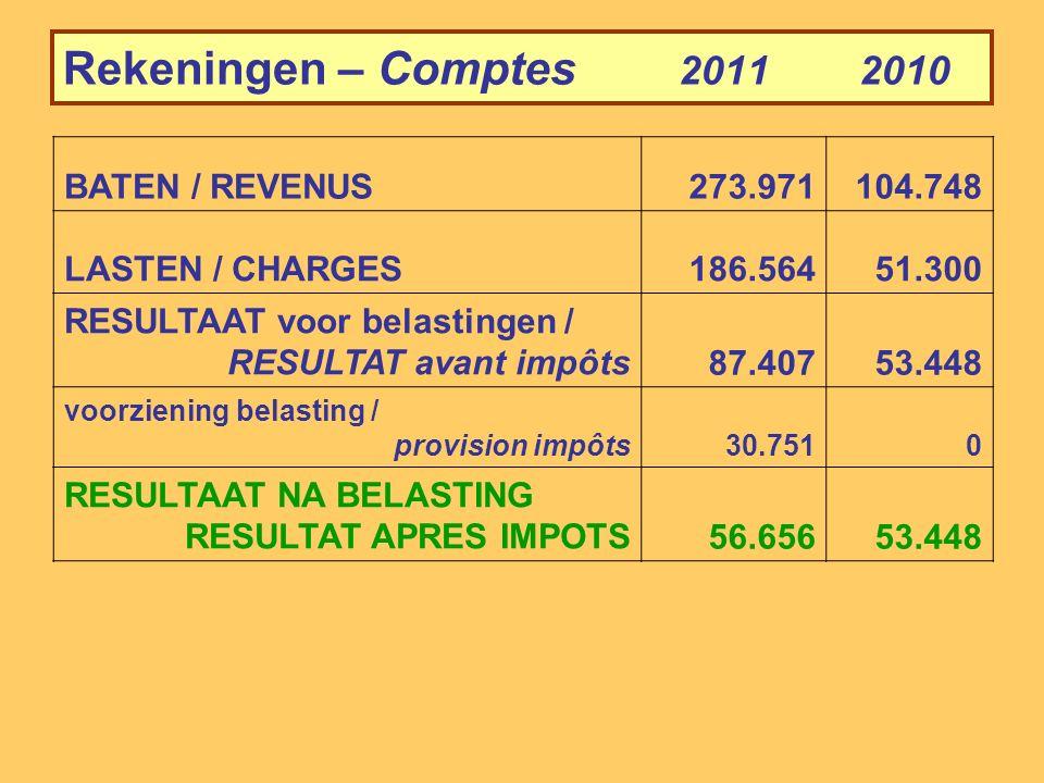 Balans - Bilan - 31/12/2011 ACTIVA / ACTIF31/12/201131/12/2010 aandelen / parts Oikocredit EDCS6.150.005.120.000 groei in % /Croissance en %20%15% participatie/-tion 4F Fund174.338 aandelen / parts Arcopar1.8091.764 waardevermind./dépréciat.