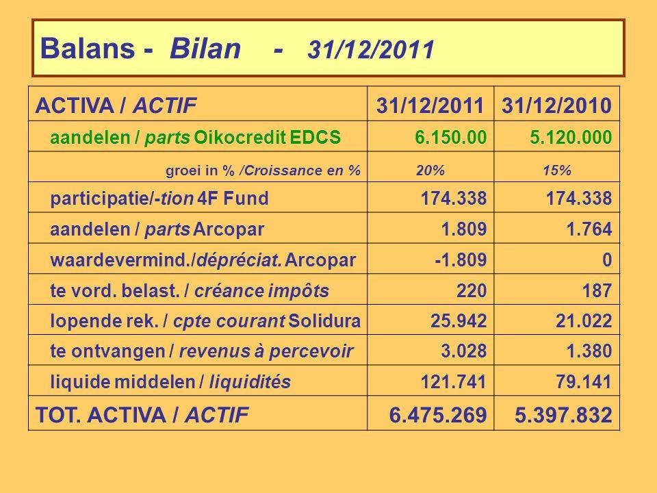 Balans - Bilan - 31/12/2011 PASSIVA / PASSIF31/12/201131/12/2010 kapitaal / capital 01/01/115.134.1804.496.780 nieuwe aandelen / nouvelles parts1.083.350680.550 terugbetalingen / remboursements-94.250-43.150 KAPITAAL / CAPITAL 31/12/116.123.2805.134.180 groei in % / croissance en %19%14% wettelijke res.