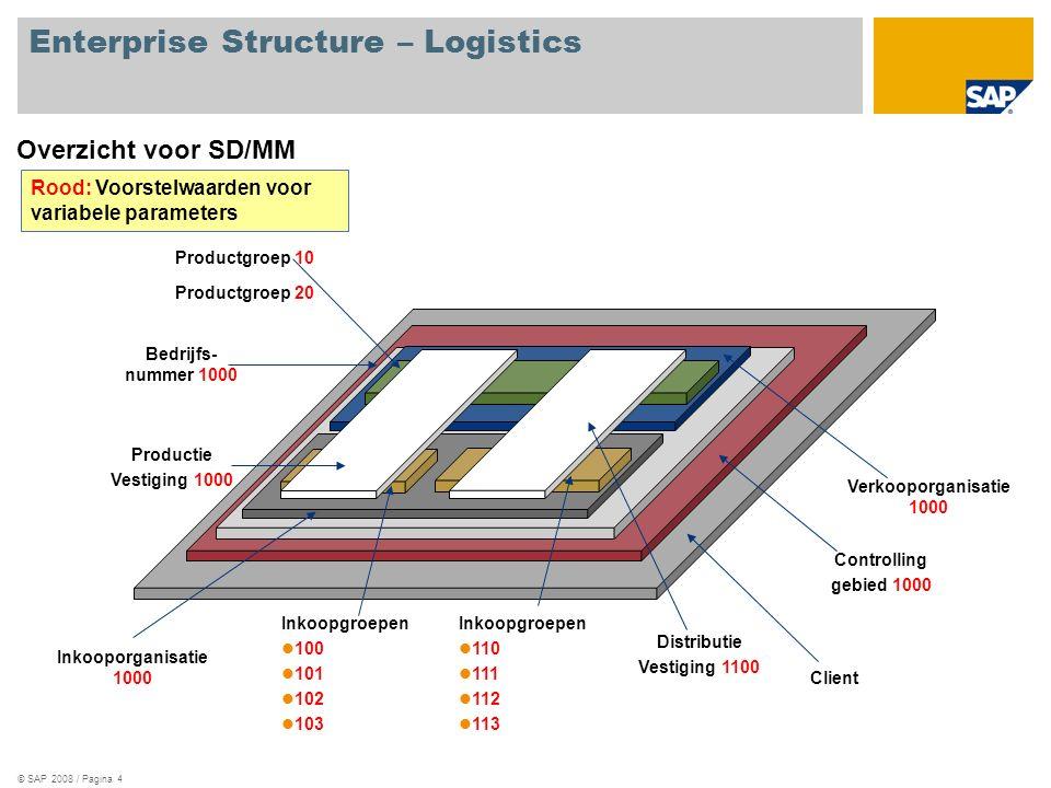 © SAP 2008 / Pagina 4 Enterprise Structure – Logistics Overzicht voor SD/MM Client Controlling gebied 1000 Bedrijfs- nummer 1000 Inkooporganisatie 100