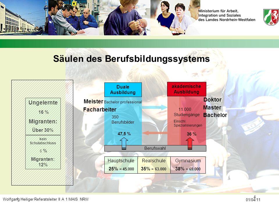 Wolfgang Heiliger Referatsleiter II A 1 MAIS NRW 01/04/11 4 4 Bachelor 47,5 % Master Doktor akademische Ausbildung Säulen des Berufsbildungssystems Be