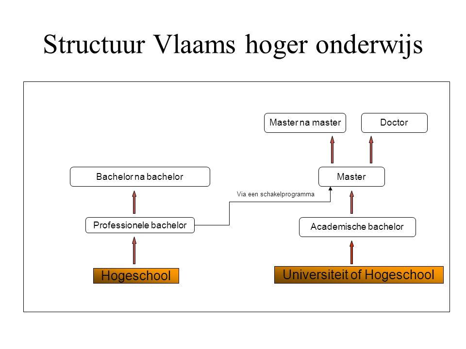 Structuur Vlaams hoger onderwijs Hogeschool Universiteit of Hogeschool Professionele bachelor Academische bachelor Bachelor na bachelorMaster Master n