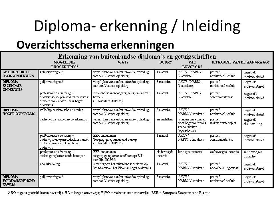 Diploma- erkenning / Inleiding Overzichtsschema erkenningen
