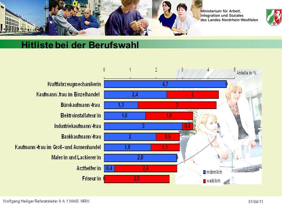 Wolfgang Heiliger Referatsleiter II A 1 MAIS NRW 01/04/11 Hitliste bei der Berufswahl