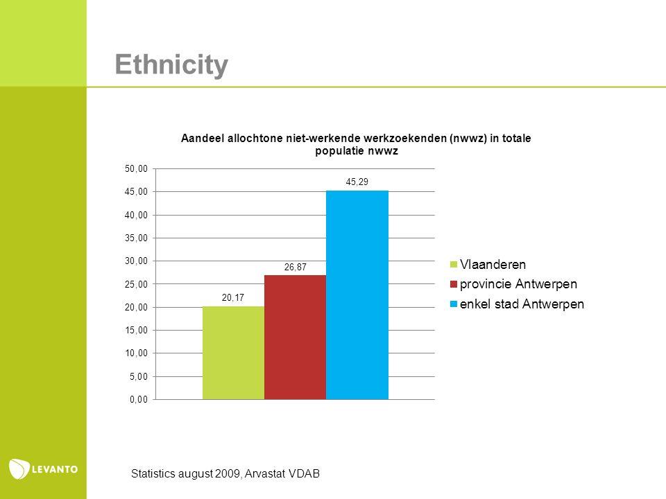 Ethnicity Statistics august 2009, Arvastat VDAB