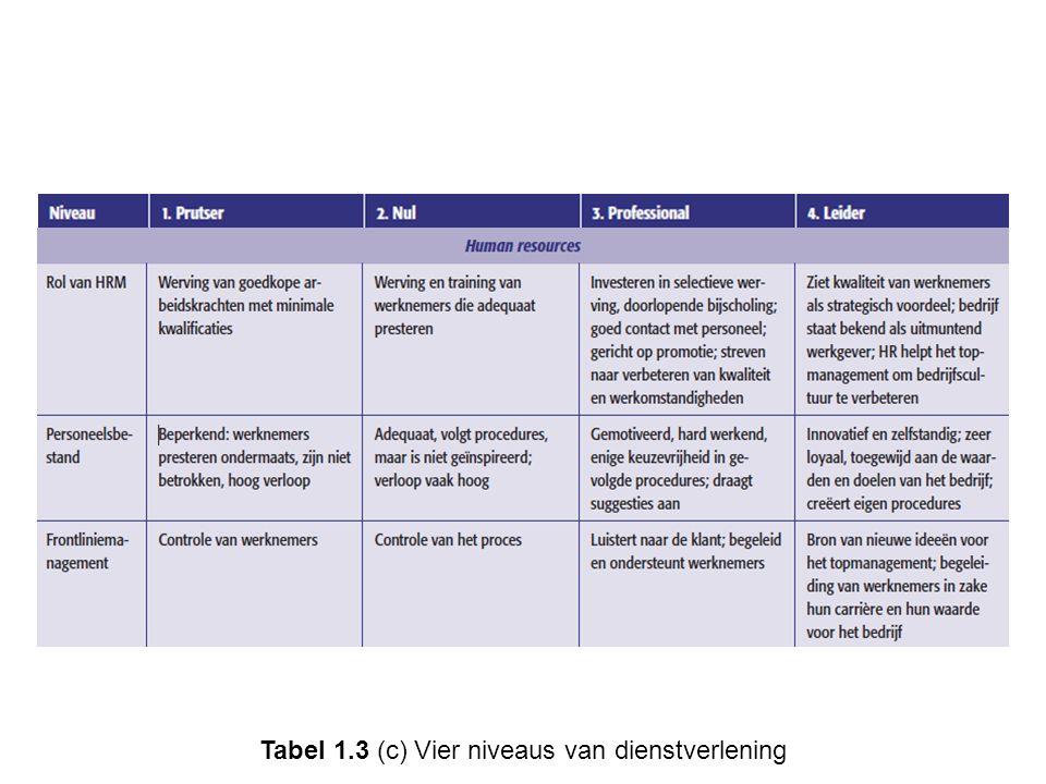 Tabel 1.3 (c) Vier niveaus van dienstverlening