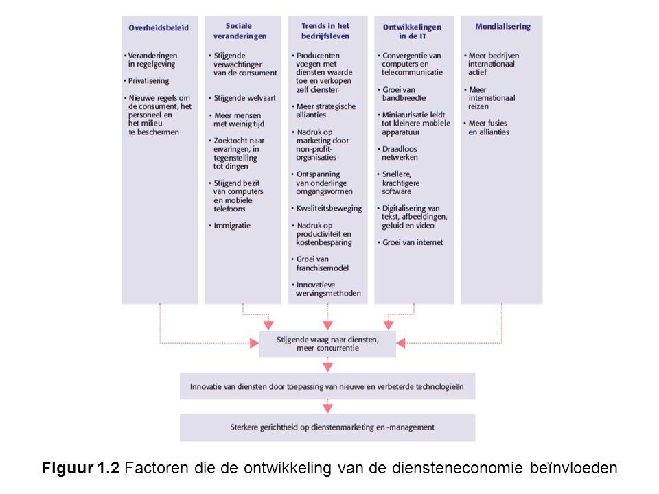Figuur 1.2 Factoren die de ontwikkeling van de diensteneconomie beïnvloeden