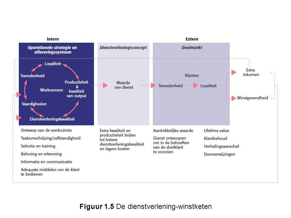 Figuur 1.9 De relatie tussen marketing, management en human resources