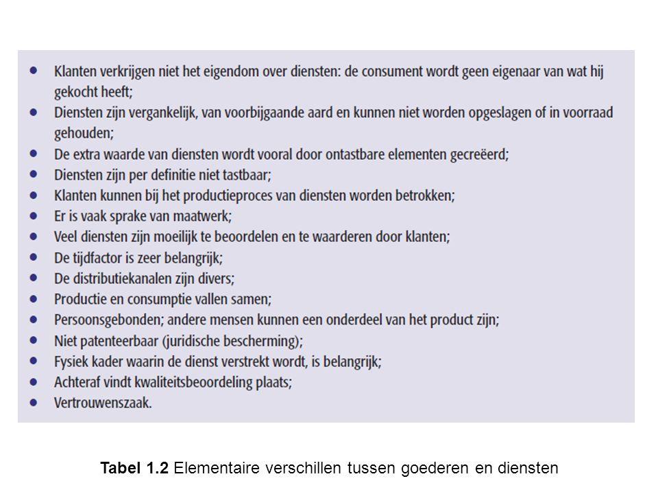 Figuur 1.6 Toegevoegde waarde door tastbare versus ontastbare elementen in goederen en diensten