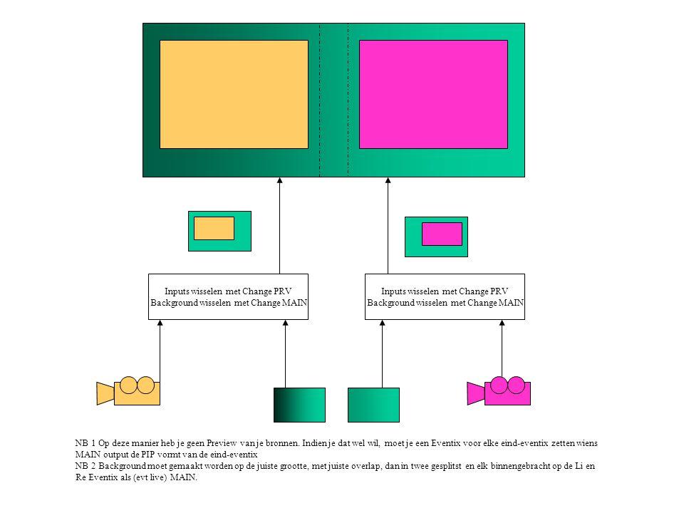 Inputs wisselen met Change PRV Background wisselen met Change MAIN NB 1 Op deze manier heb je geen Preview van je bronnen.