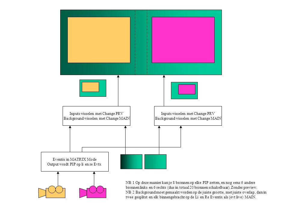Inputs wisselen met Change PRV Background wisselen met Change MAIN NB 1 Op deze manier kan je 8 bronnen op elke PIP zetten, en nog eens 6 andere bronnen links en 6 rechts (dus in totaal 20 bronnen schakelbaar).