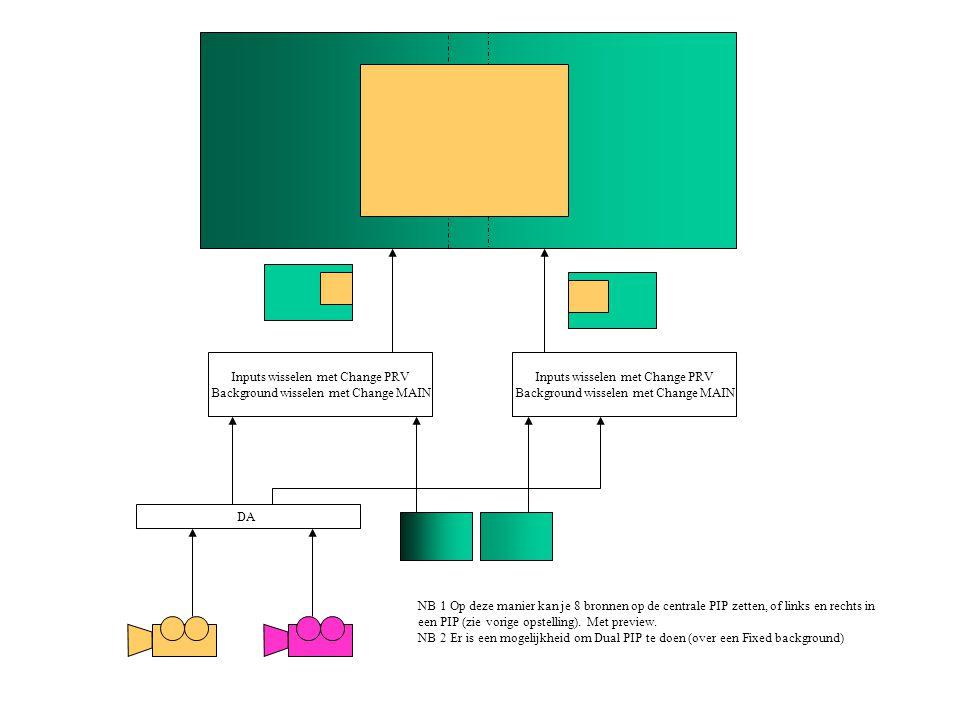 Inputs wisselen met Change PRV Background wisselen met Change MAIN NB 1 Op deze manier kan je 8 bronnen op de centrale PIP zetten, of links en rechts in een PIP (zie vorige opstelling).