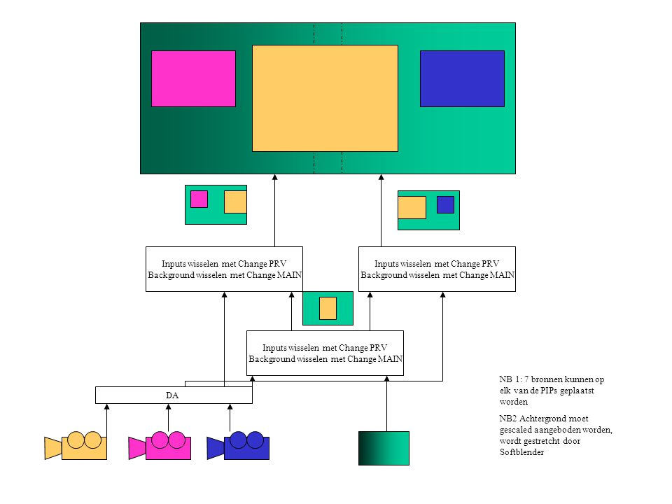 Inputs wisselen met Change PRV Background wisselen met Change MAIN DA Inputs wisselen met Change PRV Background wisselen met Change MAIN NB 1: 7 bronnen kunnen op elk van de PIPs geplaatst worden NB2 Achtergrond moet gescaled aangeboden worden, wordt gestretcht door Softblender