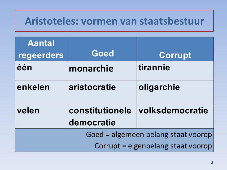 Aristoteles: vormen van staatsbestuur 2 Aantal regeerders Goed Corrupt één monarchie tirannie enkelenaristocratieoligarchie velen constitutionele democratie volksdemocratie Goed = algemeen belang staat voorop Corrupt = eigenbelang staat voorop