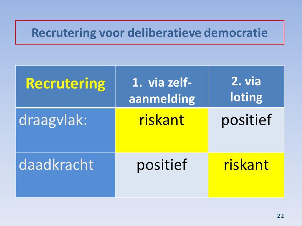 Recrutering voor deliberatieve democratie 22 Recrutering 1. via zelf- aanmelding 2. via loting draagvlak:riskantpositief daadkrachtpositiefriskant