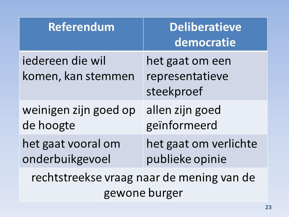 23 ReferendumDeliberatieve democratie iedereen die wil komen, kan stemmen het gaat om een representatieve steekproef weinigen zijn goed op de hoogte allen zijn goed geïnformeerd het gaat vooral om onderbuikgevoel het gaat om verlichte publieke opinie rechtstreekse vraag naar de mening van de gewone burger