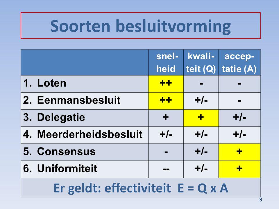 Soorten besluitvorming 3 snel- heid kwali- teit (Q) accep- tatie (A) 1.Loten++-- 2.Eenmansbesluit+++/-- 3.Delegatie+++/- 4.Meerderheidsbesluit+/- 5.Co