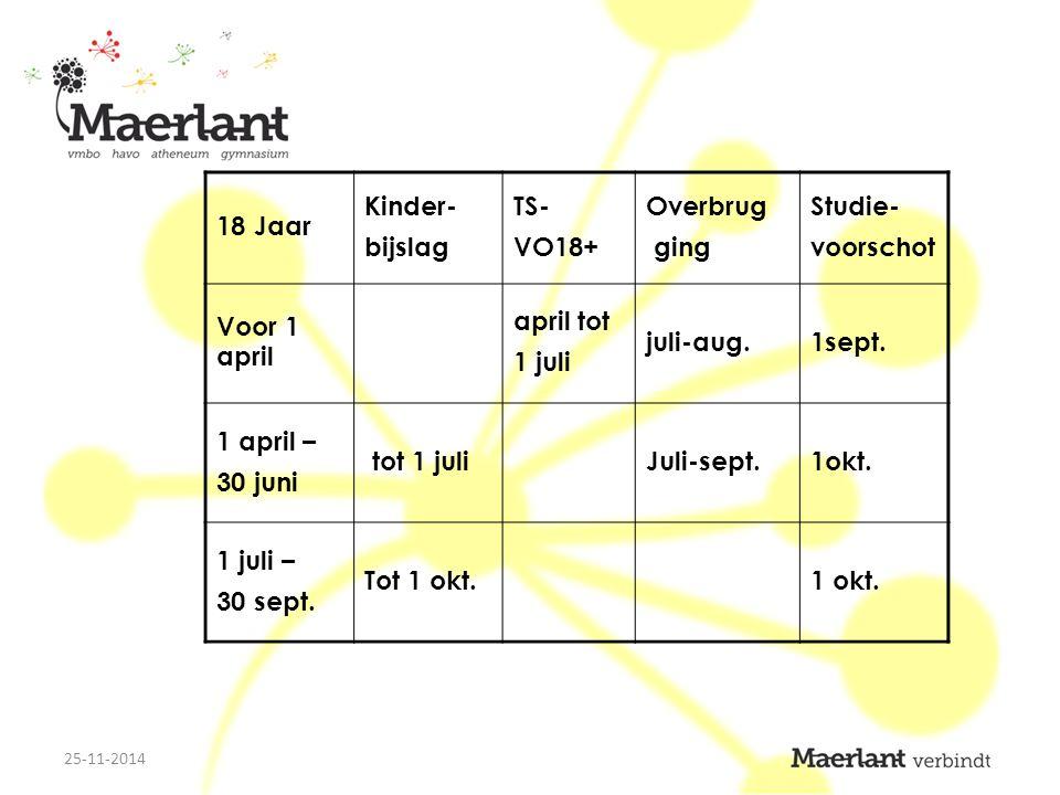 18 Jaar Kinder- bijslag TS- VO18+ Overbrug ging Studie- voorschot Voor 1 april april tot 1 juli juli-aug.1sept.
