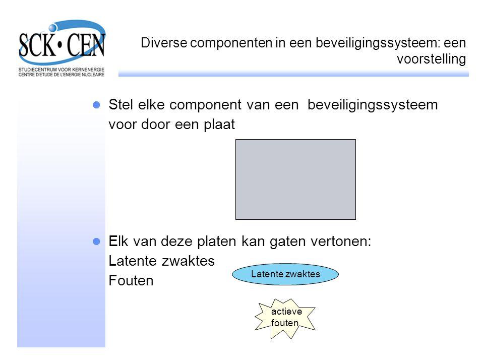 Diverse componenten in een beveiligingssysteem: een voorstelling Stel elke component van een beveiligingssysteem voor door een plaat Elk van deze plat