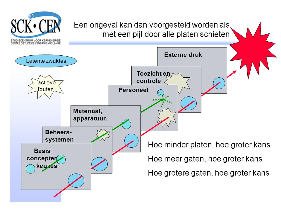 Een ongeval kan dan voorgesteld worden als met een pijl door alle platen schieten Beheers- systemen Materiaal, apparatuur. Toezicht en controle Person