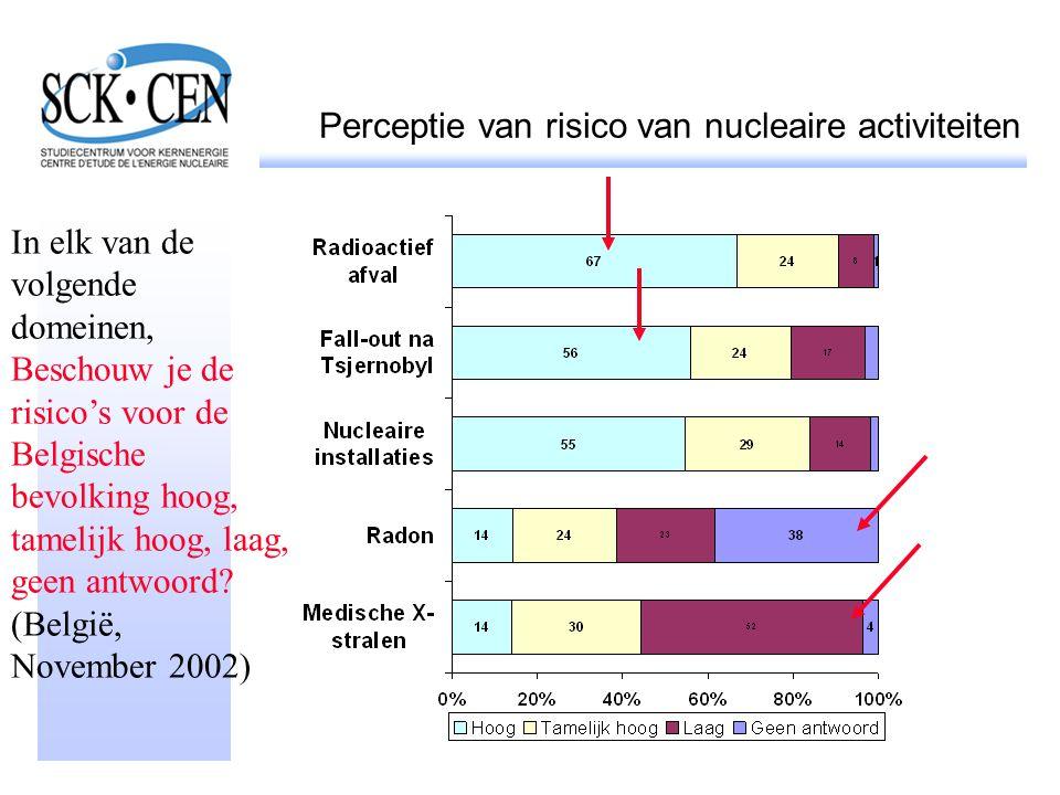 Perceptie van risico van nucleaire activiteiten In elk van de volgende domeinen, Beschouw je de risico's voor de Belgische bevolking hoog, tamelijk ho