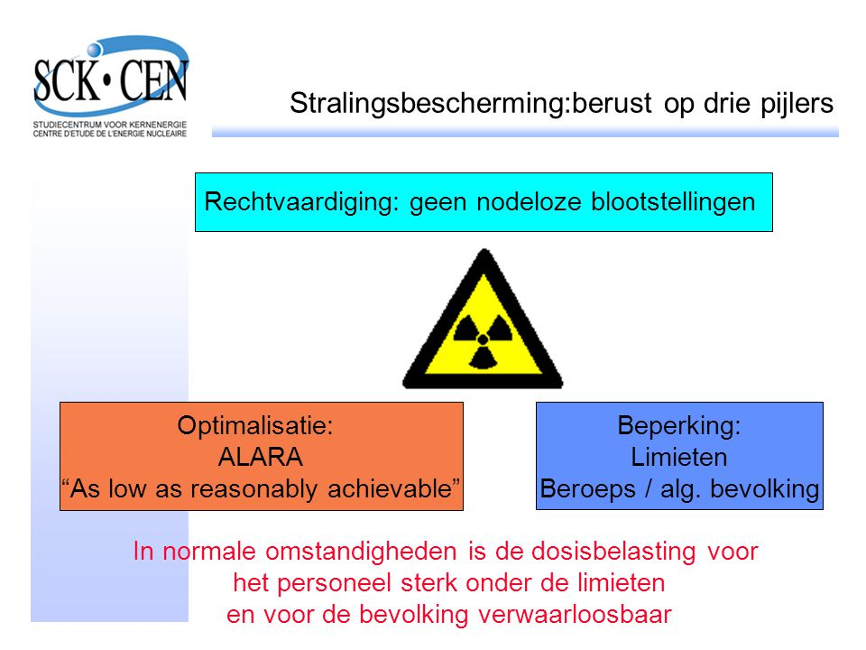 Stralingsbescherming:berust op drie pijlers Rechtvaardiging: geen nodeloze blootstellingen Optimalisatie: ALARA As low as reasonably achievable Beperking: Limieten Beroeps / alg.