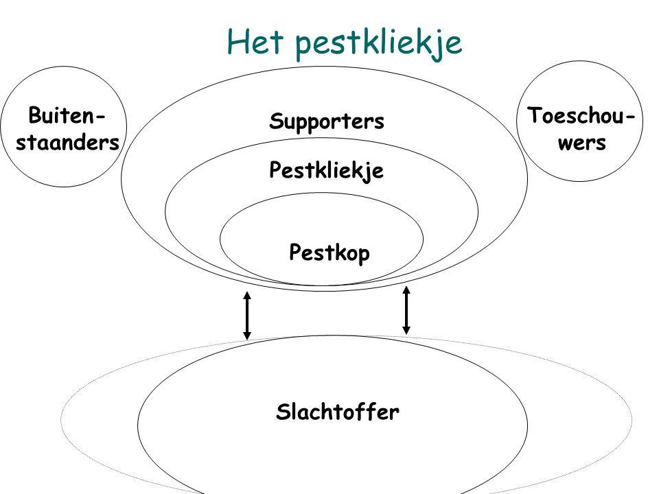 Het pestkliekje Buiten- staanders Toeschou- wers Supporters Pestkliekje Pestkop Slachtoffer