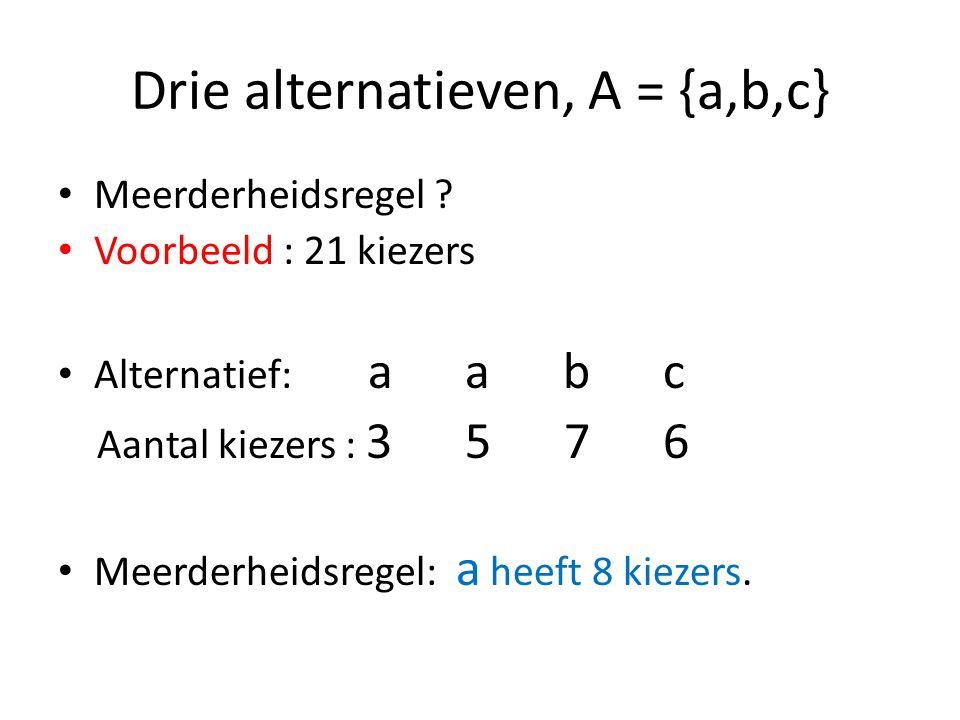 Drie alternatieven, A = {a,b,c} Meerderheidsregel .