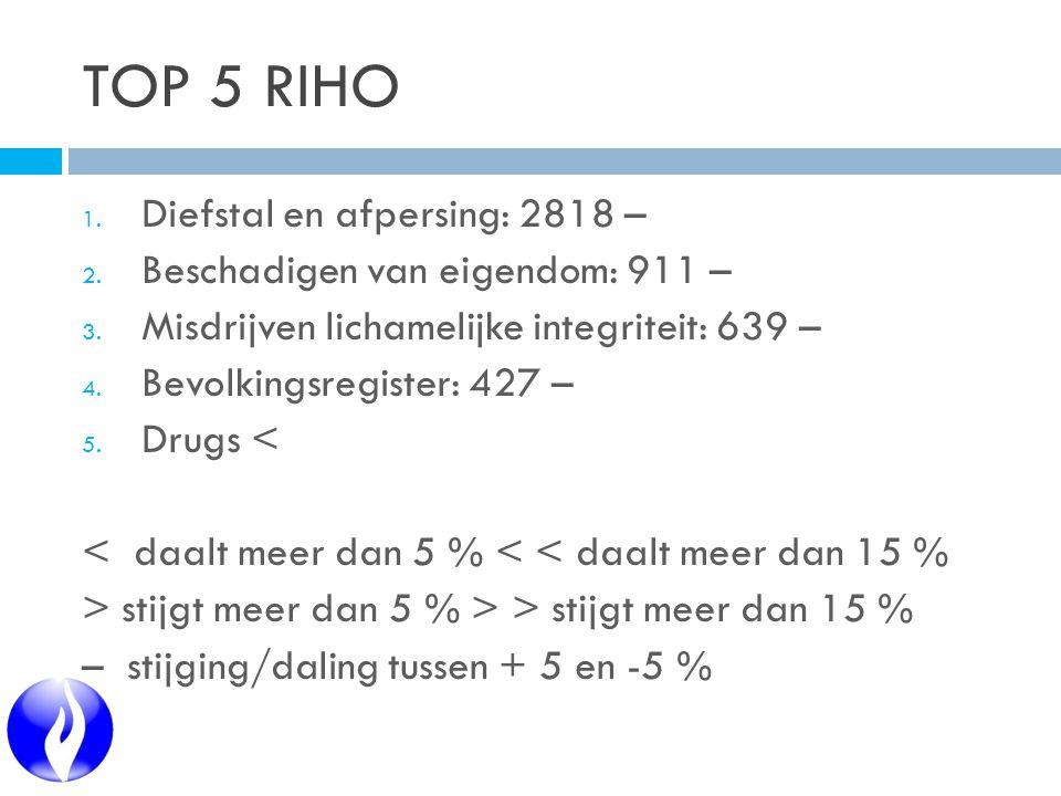 TOP 5 RIHO 1. Diefstal en afpersing: 2818 – 2. Beschadigen van eigendom: 911 – 3.