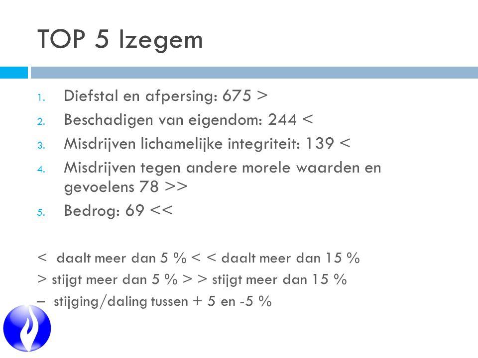 TOP 5 Izegem 1. Diefstal en afpersing: 675 > 2. Beschadigen van eigendom: 244 < 3.