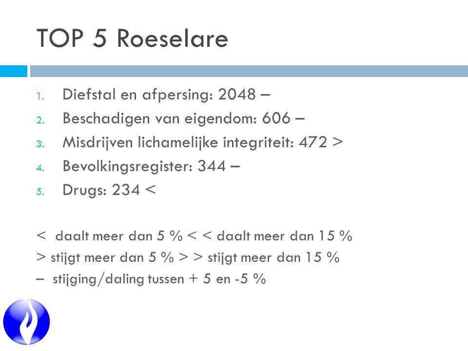 TOP 5 Roeselare 1. Diefstal en afpersing: 2048 – 2.
