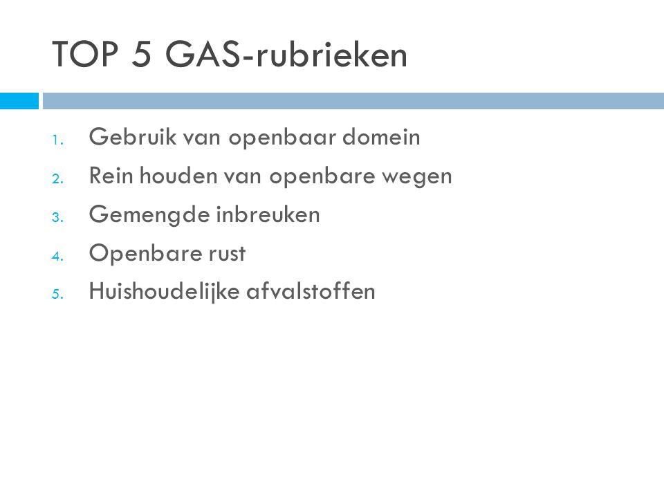 TOP 5 GAS-rubrieken 1. Gebruik van openbaar domein 2.