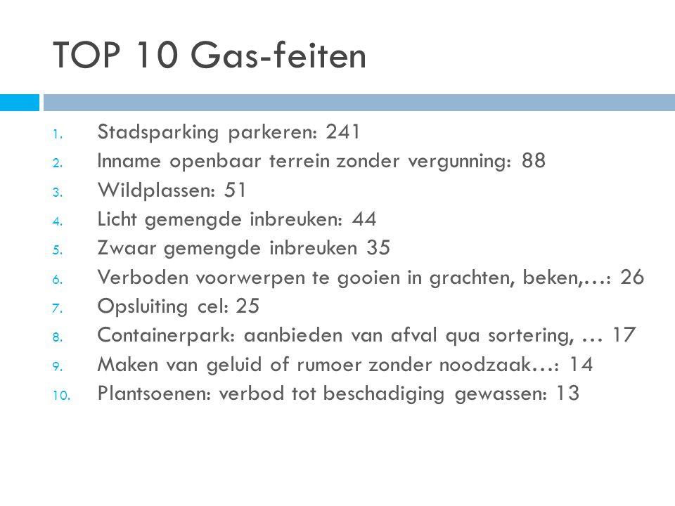 TOP 10 Gas-feiten 1. Stadsparking parkeren: 241 2.