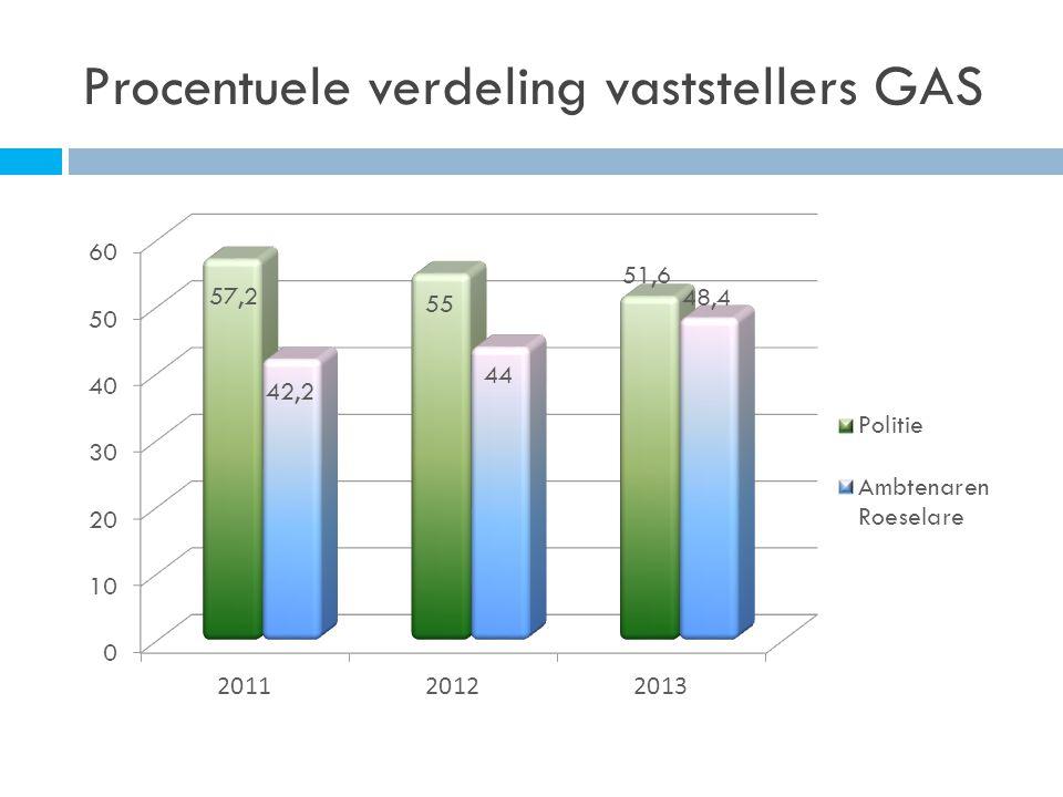 Procentuele verdeling vaststellers GAS