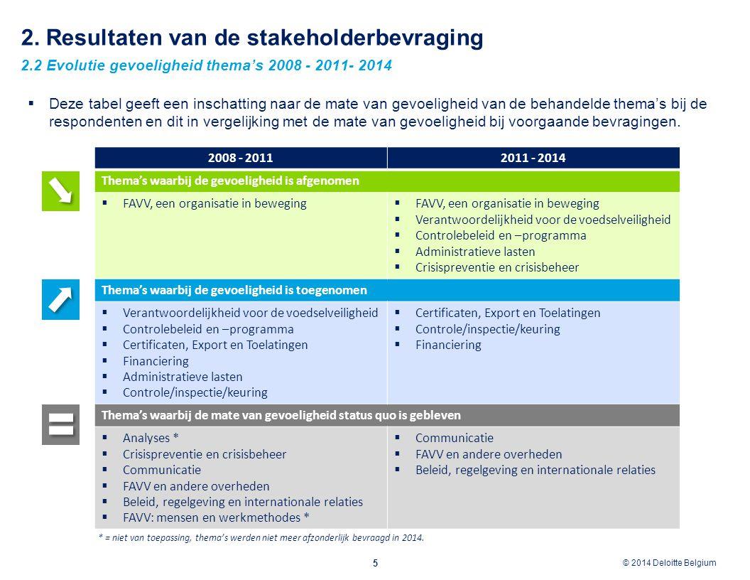 © 2012 Deloitte Belgium © 2014 Deloitte Belgium 2. Resultaten van de stakeholderbevraging 2.2 Evolutie gevoeligheid thema's 2008 - 2011- 2014 5  Deze