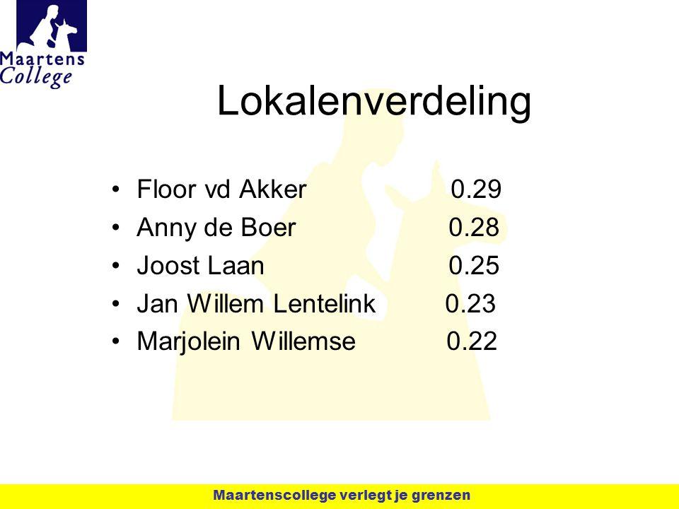 Lokalenverdeling Floor vd Akker0.29 Anny de Boer 0.28 Joost Laan 0.25 Jan Willem Lentelink 0.23 Marjolein Willemse 0.22 Maartenscollege verlegt je gre