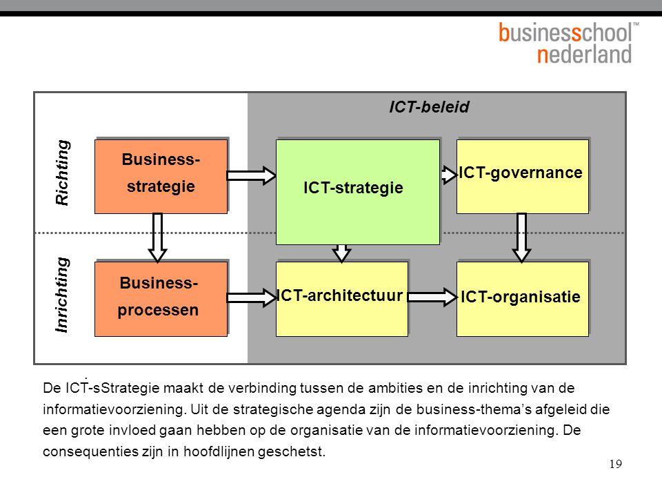 19. ICT-beleid ICT-governance ICT-architectuur ICT-organisatie Business- strategie Business- processen Richting Inrichting De ICT-sStrategie maakt de