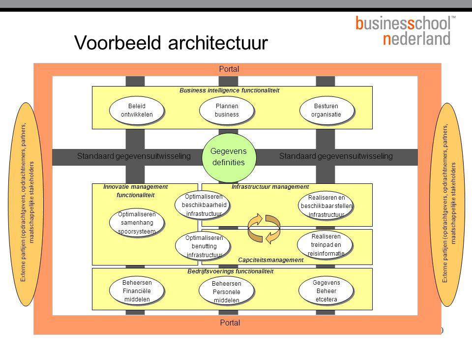 20 Voorbeeld architectuur Standaard gegevensuitwisseling Optimaliseren beschikbaarheid infrastructuur Realiseren en beschikbaar stellen infrastructuur