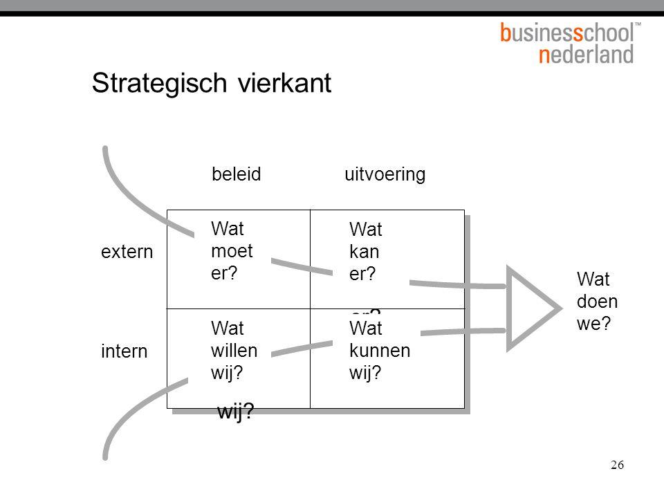 26 Strategisch vierkant beleiduitvoering extern intern Wat moet er ? Wa t kan er? Wat kunnen wij? Wat wille n wij? Wat doen we? Wat moet er? Wat kunne