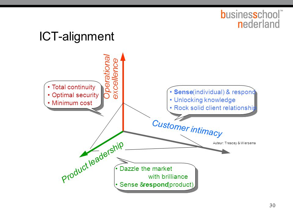 30 ICT-alignment Operationalexcellence Product leadership Auteur: Treacey & Wiersema Sense (individual) & respond Unlocking knowledge Rock solid client relationship Dazzle the market with brilliance Sense & respond (product) Total continuity Optimal security Minimum cost Customer intimacy