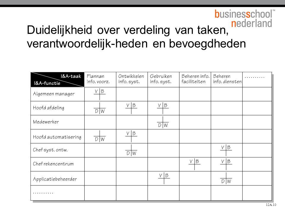 42 Duidelijkheid over verdeling van taken, verantwoordelijk-heden en bevoegdheden 12A.10