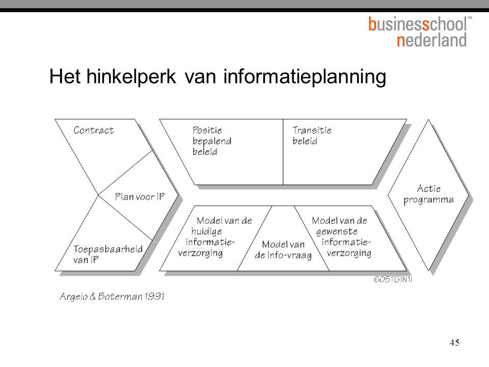45 Het hinkelperk van informatieplanning 12A.14