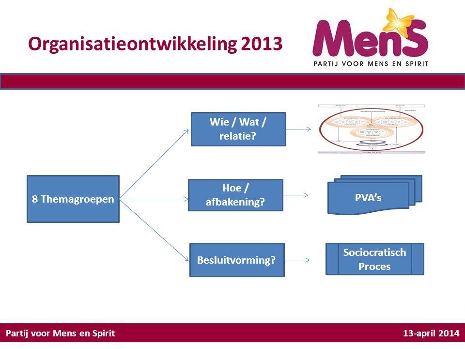 Organisatieontwikkeling 2013 Partij voor Mens en Spirit 13-april 2014 8 Themagroepen Wie / Wat / relatie? Hoe / afbakening? Besluitvorming? PVA's Soci